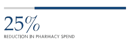 25% reduction in pharmacy spend