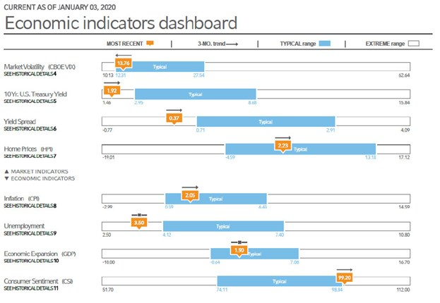 Economic Indicators Dashboard