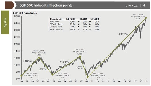 S&P 500 Index Chart