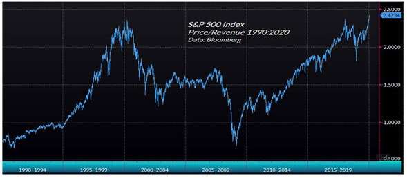 S&P 500 Index Preice and Revenue chart
