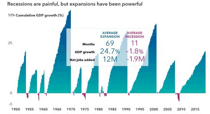 Recessions are painful, but expansions have been powerful